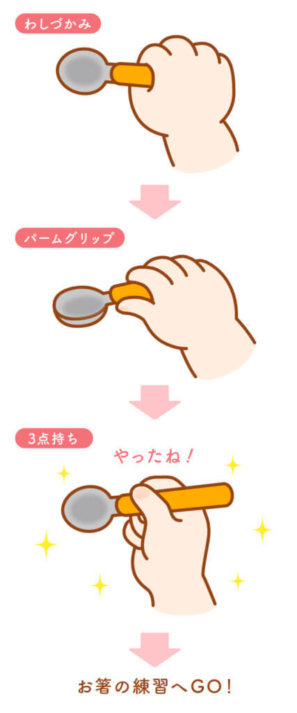 スプーンの持ち方の3段階